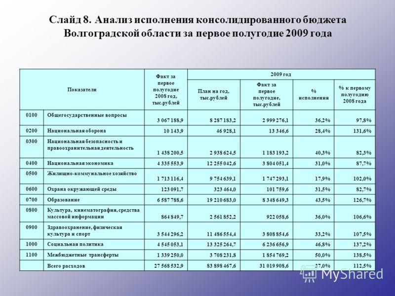 Слайд 8. Анализ исполнения консолидированного бюджета Волгоградской области за первое полугодие 2009 года Показатели Факт за первое полугодие 2008 год, тыс.рублей 2009 год План на год, тыс.рублей Факт за первое полугодие, тыс.рублей % исполнения % к