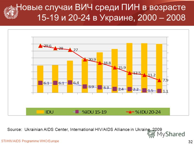 STI/HIV/AIDS Programme WHO/Europe 32 Новые случаи ВИЧ среди ПИН в возрасте 15-19 и 20-24 в Украине, 2000 – 2008 Source:: Ukrainian AIDS Center, International HIV/AIDS Alliance in Ukraine, 2009