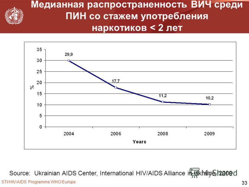 STI/HIV/AIDS Programme WHO/Europe 33 Медианная распространенность ВИЧ среди ПИН со стажем употребления наркотиков < 2 лет Source:: Ukrainian AIDS Center, International HIV/AIDS Alliance in Ukraine, 2009