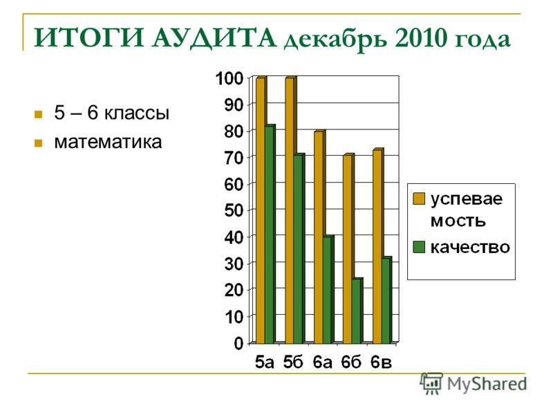 ИТОГИ АУДИТА декабрь 2010 года 5 – 6 классы математика