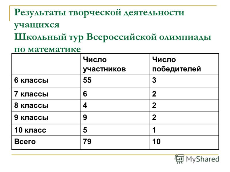 Результаты творческой деятельности учащихся Школьный тур Всероссийской олимпиады по математике Число участников Число победителей 6 классы553 7 классы62 8 классы42 9 классы92 10 класс51 Всего7910