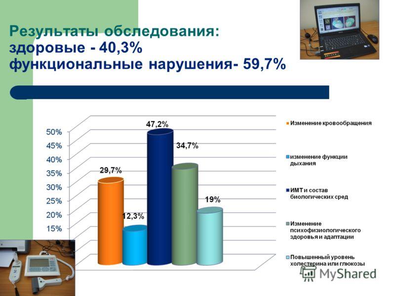 Результаты обследования: здоровые - 40,3% функциональные нарушения- 59,7%