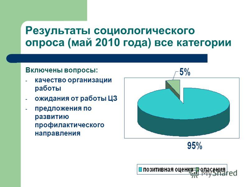 Результаты социологического опроса (май 2010 года) все категории Включены вопросы: - качество организации работы - ожидания от работы ЦЗ - предложения по развитию профилактического направления
