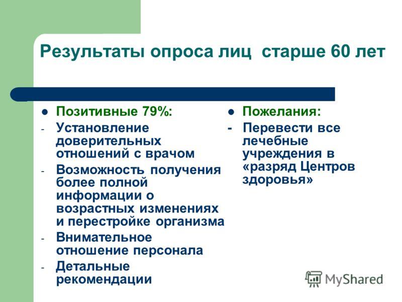 Результаты опроса лиц старше 60 лет Позитивные 79%: - Установление доверительных отношений с врачом - Возможность получения более полной информации о возрастных изменениях и перестройке организма - Внимательное отношение персонала - Детальные рекомен