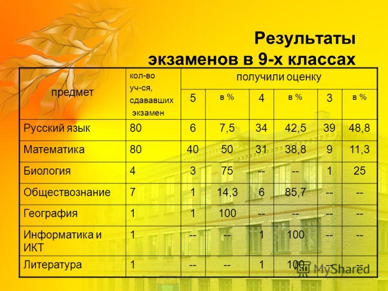 Результаты экзаменов в 9-х классах предмет кол-во уч-ся, сдававших экзамен получили оценку 5 в % 4 3 Русский язык8067,53442,53948,8 Математика8040503138,8911,3 Биология4375-- 125 Обществознание7114,3685,7-- География11100-- Информатика и ИКТ 1-- 1100