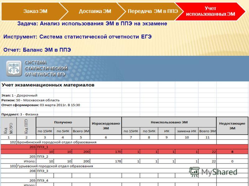 Заказ ЭМДоставка ЭМПередача ЭМ в ППЭ Учет использованных ЭМ Задача: Анализ использования ЭМ в ППЭ на экзамене Инструмент: Система статистической отчетности ЕГЭ Отчет: Баланс ЭМ в ППЭ