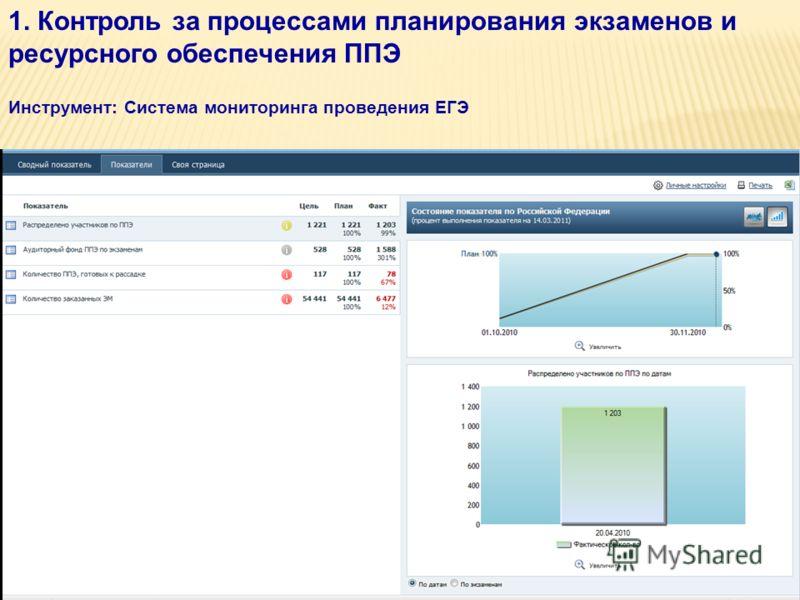 1. Контроль за процессами планирования экзаменов и ресурсного обеспечения ППЭ Инструмент: Система мониторинга проведения ЕГЭ