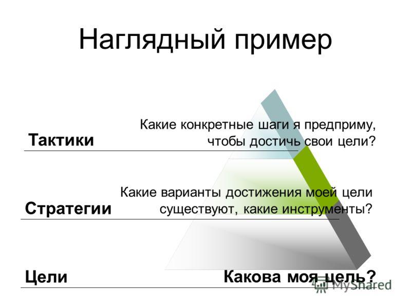 Наглядный пример Какие варианты достижения моей цели существуют, какие инструменты? Какие конкретные шаги я предприму, чтобы достичь свои цели? Тактики Стратегии Цели Какова моя цель?