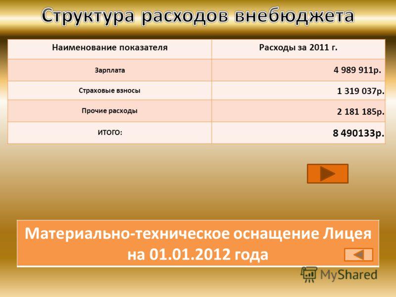 Наименование показателяРасходы за 2011 г. Зарплата 4 989 911р. Страховые взносы 1 319 037р. Прочие расходы 2 181 185р. ИТОГО: 8 490133р. Материально-техническое оснащение Лицея на 01.01.2012 года