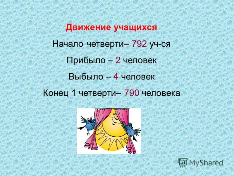 Движение учащихся Начало четверти– 792 уч-ся Прибыло – 2 человек Выбыло – 4 человек Конец 1 четверти– 790 человека