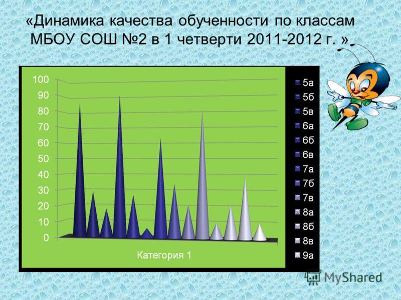 «Динамика качества обученности по классам МБОУ СОШ 2 в 1 четверти 2011-2012 г. »