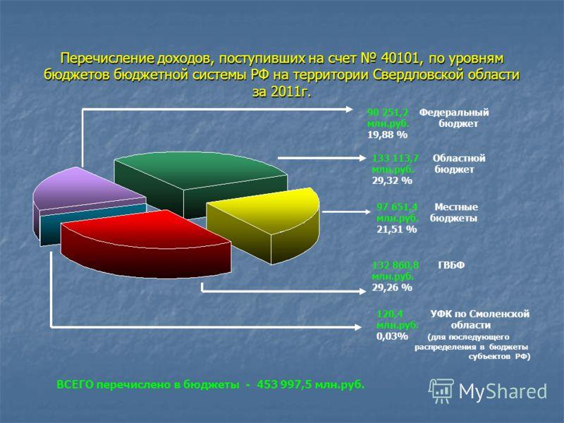 Перечисление доходов, поступивших на счет 40101, по уровням бюджетов бюджетной системы РФ на территории Свердловской области за 2011г. 97 651,4 Местные млн.руб. бюджеты 21,51 % 120,4 УФК по Смоленской млн.руб. области 0,03% (для последующего распреде