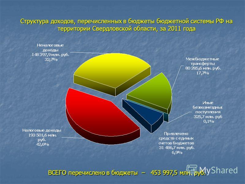Структура доходов, перечисленных в бюджеты бюджетной системы РФ на территории Свердловской области, за 2011 года ВСЕГО перечислено в бюджеты – 453 997,5 млн. руб. ВСЕГО перечислено в бюджеты – 453 997,5 млн. руб.