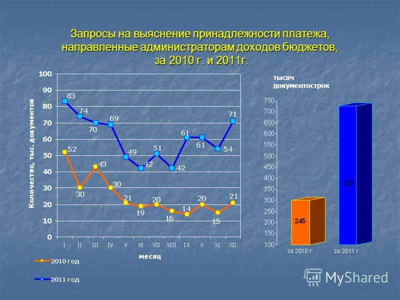 Запросы на выяснение принадлежности платежа, направленные администраторам доходов бюджетов, за 2010 г. и 2011г. тысяч документострок
