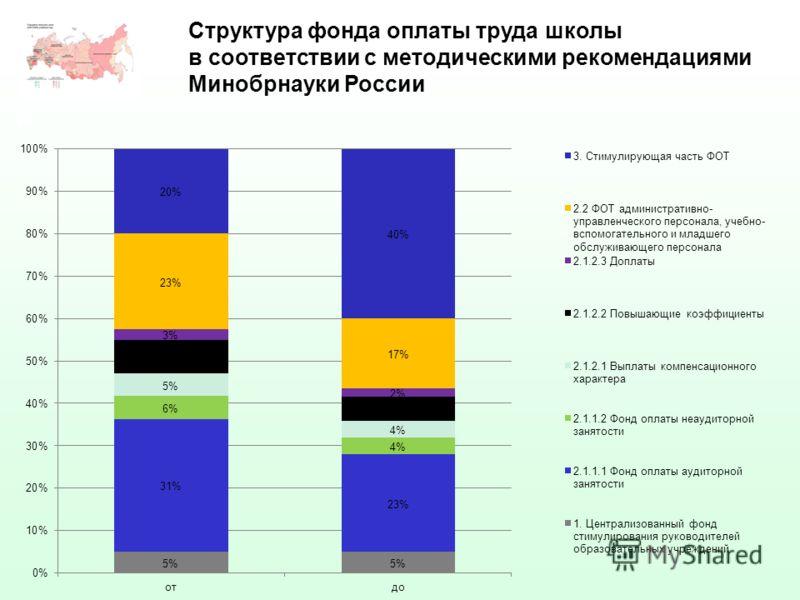 15 Структура фонда оплаты труда школы в соответствии с методическими рекомендациями Минобрнауки России