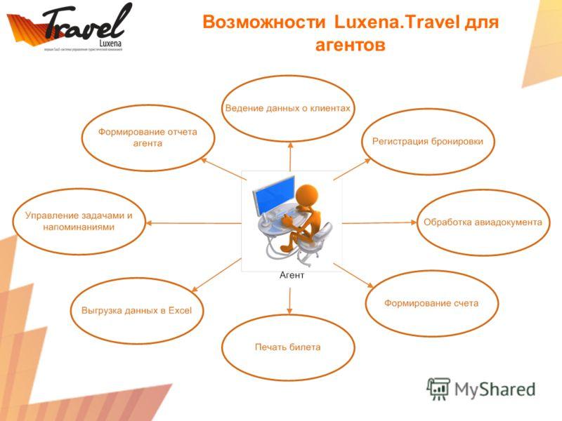 Возможности Luxena.Travel для агентов