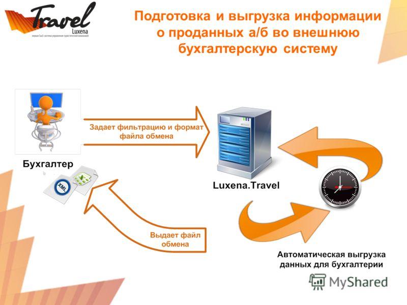 Подготовка и выгрузка информации о проданных а/б во внешнюю бухгалтерскую систему