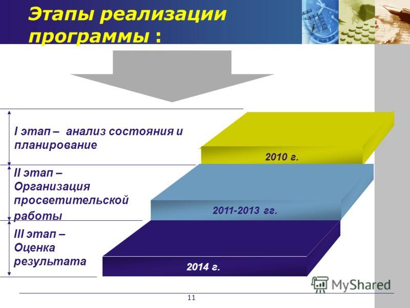 Этапы реализации программы : I этап – анализ состояния и планирование III этап – Оценка результата 2010 г. 2011-2013 гг. 2014 г. II этап – Организация просветительской работы 11
