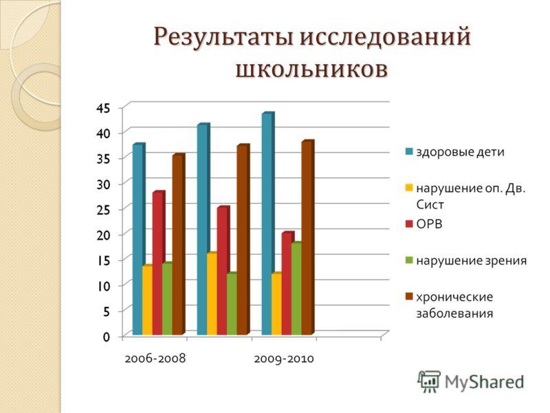 Результаты исследований школьников