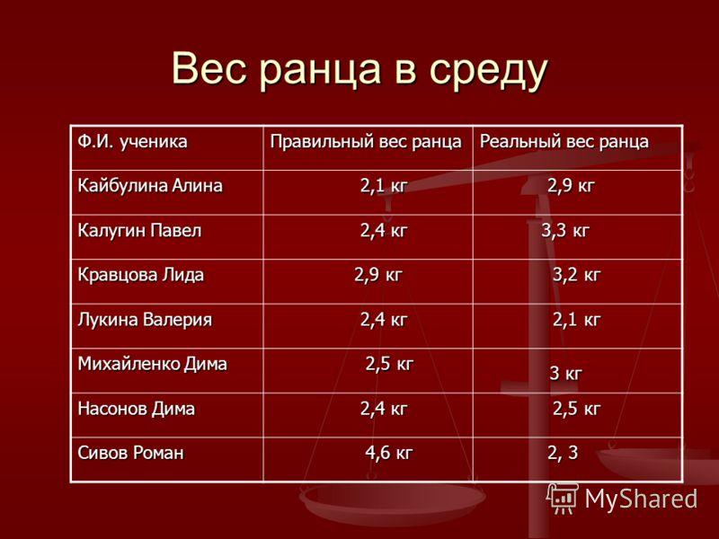 Вес ранца в среду Ф.И. ученика Правильный вес ранца Реальный вес ранца Кайбулина Алина 2,1 кг 2,1 кг 2,9 кг 2,9 кг Калугин Павел 2,4 кг 2,4 кг 3,3 кг 3,3 кг Кравцова Лида 2,9 кг 2,9 кг 3,2 кг 3,2 кг Лукина Валерия 2,4 кг 2,4 кг 2,1 кг 2,1 кг Михайлен