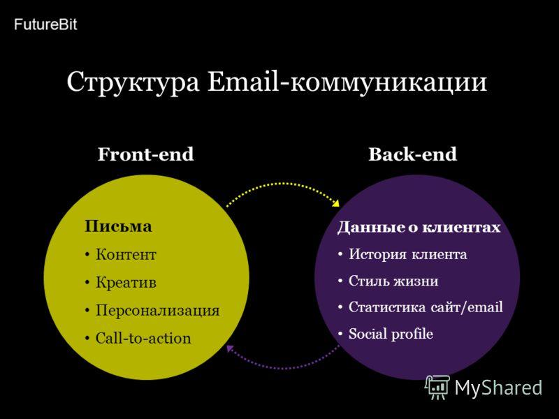 Структура Email-коммуникации Front-endBack-end Данные о клиентах История клиента Стиль жизни Статистика сайт/email Social profile Письма Контент Креатив Персонализация Call-to-action