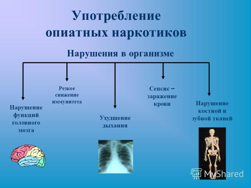 Употребление опиатных наркотиков Нарушение функций головного мозга Нарушение костной и зубной тканей Ухудшение дыхания Резкое снижение иммунитета Сепсис – заражение крови Нарушения в организме