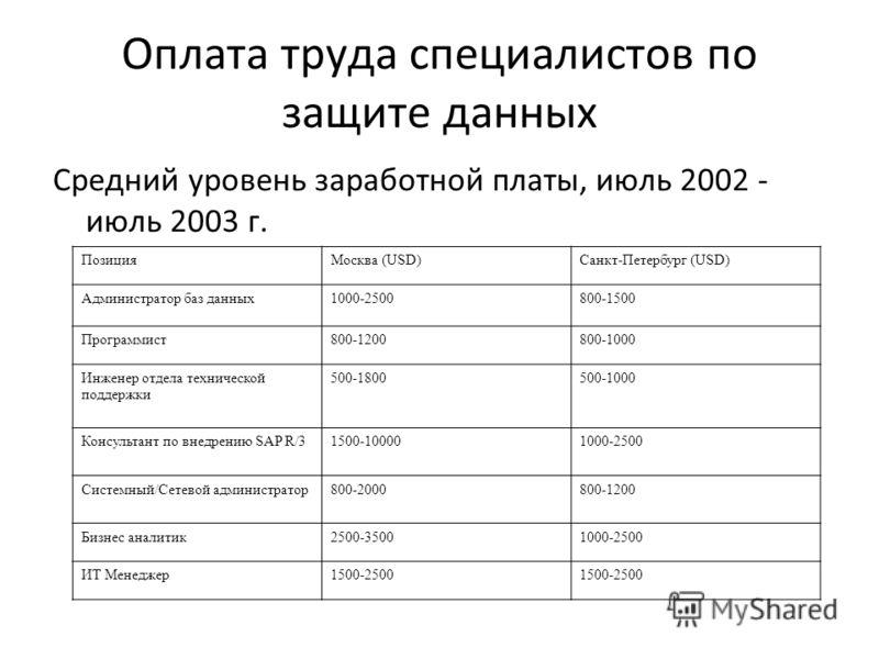 Оплата труда специалистов по защите данных Средний уровень заработной платы, июль 2002 - июль 2003 г. ПозицияМосква (USD)Санкт-Петербург (USD) Администратор баз данных1000-2500800-1500 Программист800-1200800-1000 Инженер отдела технической поддержки