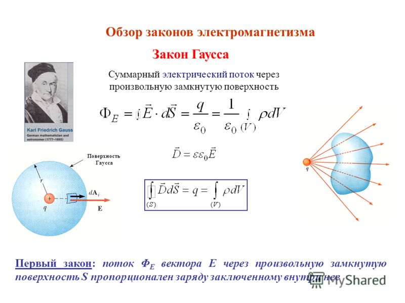 Поверхность Гаусса Суммарный электрический поток через произвольную замкнутую поверхность Обзор законов электромагнетизма Закон Гаусса Первый закон: поток Φ Е вектора E через произвольную замкнутую поверхность S пропорционален заряду заключенному вну