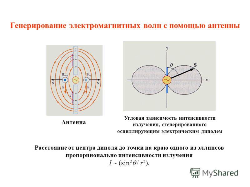 Угловая зависимость интенсивности излучения, сгенерированного осциллирующим электрическим диполем Расстояние от центра диполя до точки на краю одного из эллипсов пропорционально интенсивности излучения I ~ (sin 2 / r 2 ). Антенна Генерирование электр
