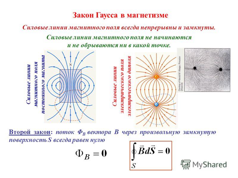 Силовые линии магнитного поля всегда непрерывны и замкнуты. Силовые линии магнитного поля не начинаются и не обрываются ни в какой точке. Силовые линии магнитного поля постоянного магнита Силовые линии электрического поля электрического диполя Закон