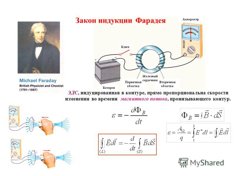 Ключ Батарея Первичная обмотка Вторичная обмотка Железный сердечник Амперметр ЭДС, индуцированная в контуре, прямо пропорциональна скорости изменения во времени магнитного потока, пронизывающего контур. Закон индукции Фарадея