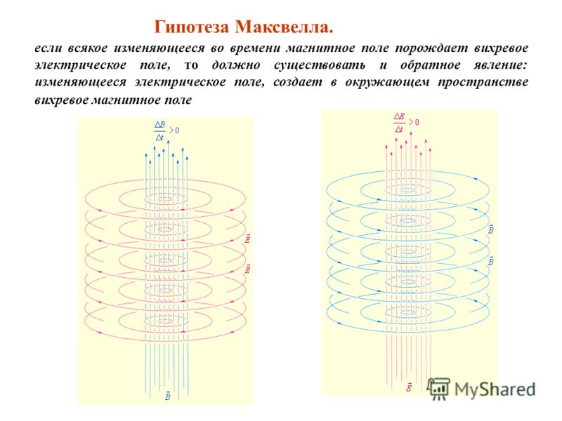 если всякое изменяющееся во времени магнитное поле порождает вихревое электрическое поле, то должно существовать и обратное явление: изменяющееся электрическое поле, создает в окружающем пространстве вихревое магнитное поле Гипотеза Максвелла.