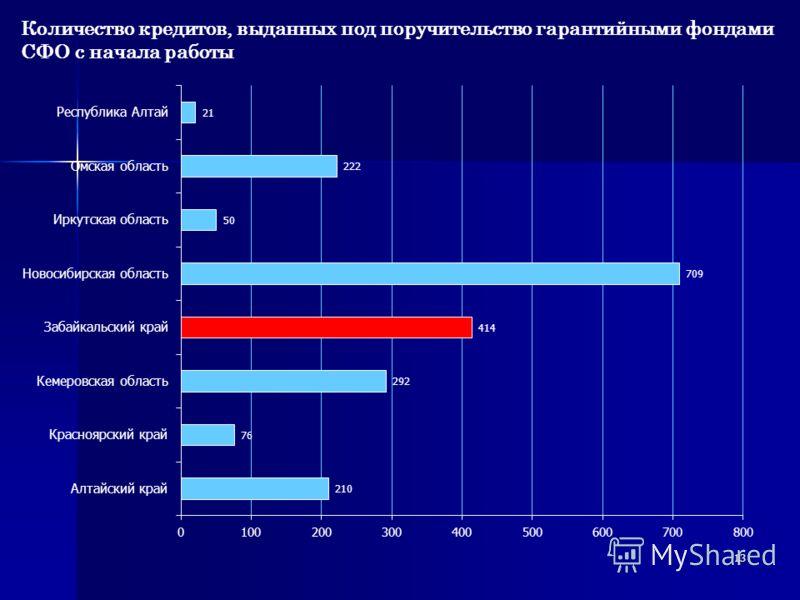 Количество кредитов, выданных под поручительство гарантийными фондами СФО с начала работы 13