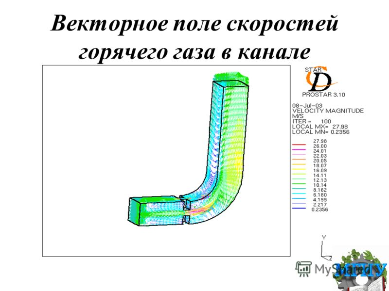 Векторное поле скоростей горячего газа в канале