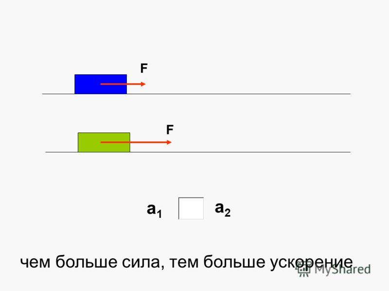 F F а1а1 а2а2 чем больше сила, тем больше ускорение