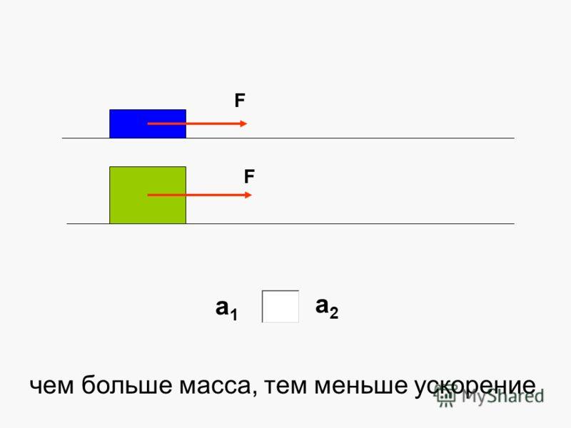 F F а1а1 а2а2 чем больше масса, тем меньше ускорение