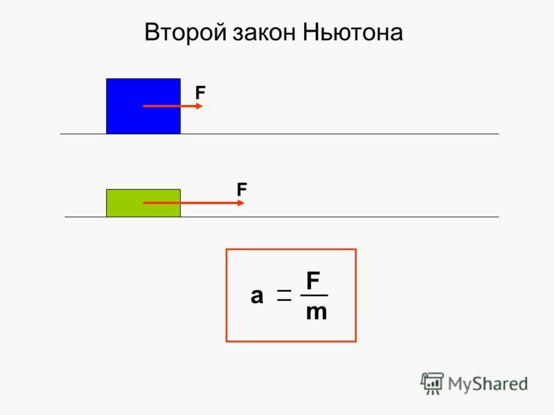 F F а FmFm Второй закон Ньютона