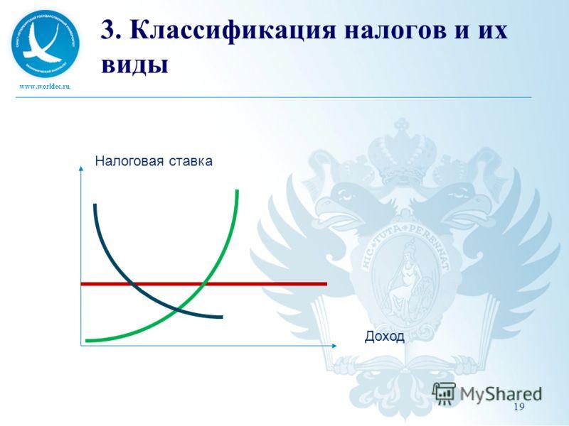 www.worldec.ru 19 3. Классификация налогов и их виды Налоговая ставка Доход