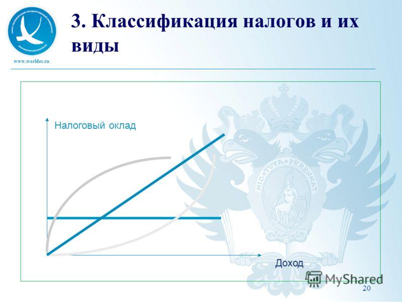 www.worldec.ru 20 3. Классификация налогов и их виды Налоговый оклад Доход