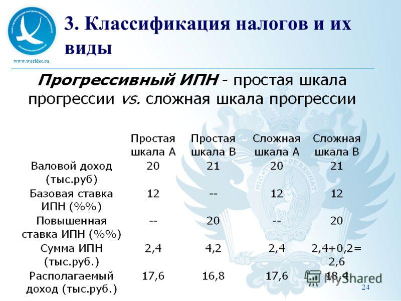 www.worldec.ru 24 3. Классификация налогов и их виды