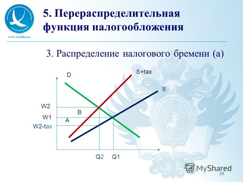 www.worldec.ru 39 5. Перераспределительная функция налогообложения 3. Распределение налогового бремени (a) D S S+tax Q1Q2Q2 W1 W2 W2-tax A B