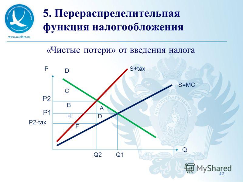 www.worldec.ru 42 5. Перераспределительная функция налогообложения «Чистые потери» от введения налога P Q Q1Q2 P1 P2 P2-tax D S=MC S+tax C B A DH F