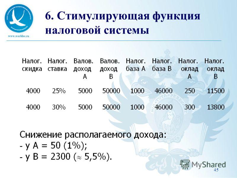 www.worldec.ru 45 6. Стимулирующая функция налоговой системы