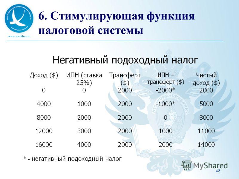 www.worldec.ru 48 6. Стимулирующая функция налоговой системы