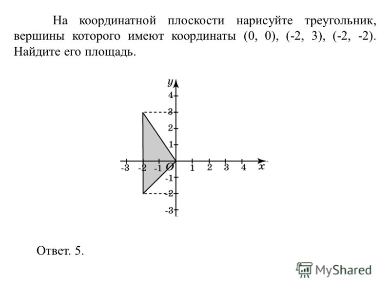 На координатной плоскости нарисуйте треугольник, вершины которого имеют координаты (0, 0), (-2, 3), (-2, -2). Найдите его площадь. Ответ. 5.