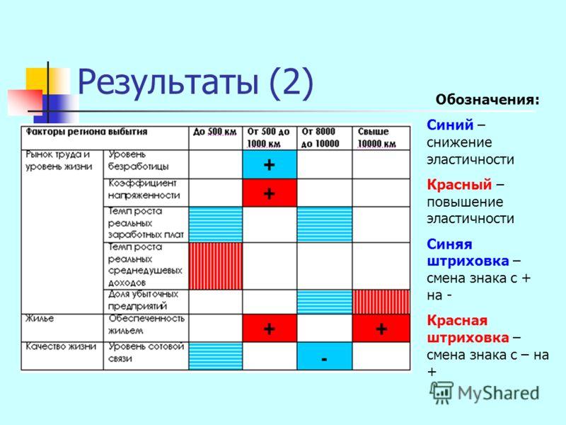 Результаты (2) Обозначения: Синий – снижение эластичности Красный – повышение эластичности Синяя штриховка – смена знака с + на - Красная штриховка – смена знака с – на +