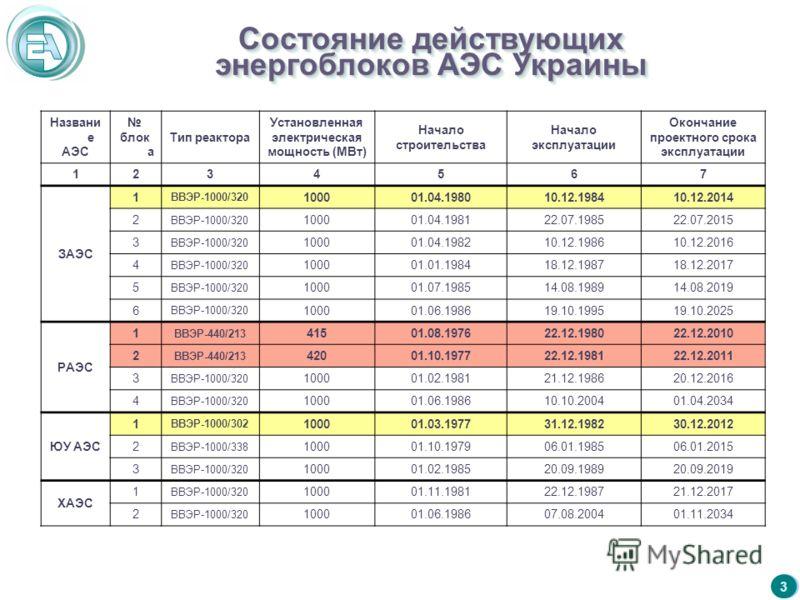 3 Состояние действующих энергоблоков АЭС Украины 3 Названи е АЭС блок а Тип реактора Установленная электрическая мощность (МВт) Начало строительства Начало эксплуатации Окончание проектного срока эксплуатации 1234567 ЗАЭС 1 ВВЭР-1000/320 100001.04.19