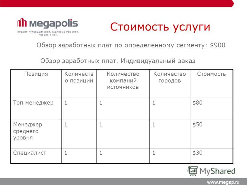 Стоимость услуги www.megap.ru Обзор заработных плат. Индивидуальный заказ ПозицияКоличеств о позиций Количество компаний источников Количество городов Стоимость Топ менеджер111$80 Менеджер среднего уровня 111$50 Специалист111$30 Обзор заработных плат