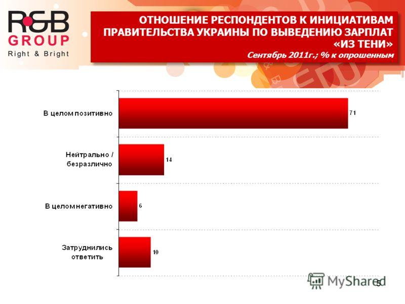 5 ОТНОШЕНИЕ РЕСПОНДЕНТОВ К ИНИЦИАТИВАМ ПРАВИТЕЛЬСТВА УКРАИНЫ ПО ВЫВЕДЕНИЮ ЗАРПЛАТ «ИЗ ТЕНИ» Сентябрь 2011г.; % к опрошенным ОТНОШЕНИЕ РЕСПОНДЕНТОВ К ИНИЦИАТИВАМ ПРАВИТЕЛЬСТВА УКРАИНЫ ПО ВЫВЕДЕНИЮ ЗАРПЛАТ «ИЗ ТЕНИ» Сентябрь 2011г.; % к опрошенным