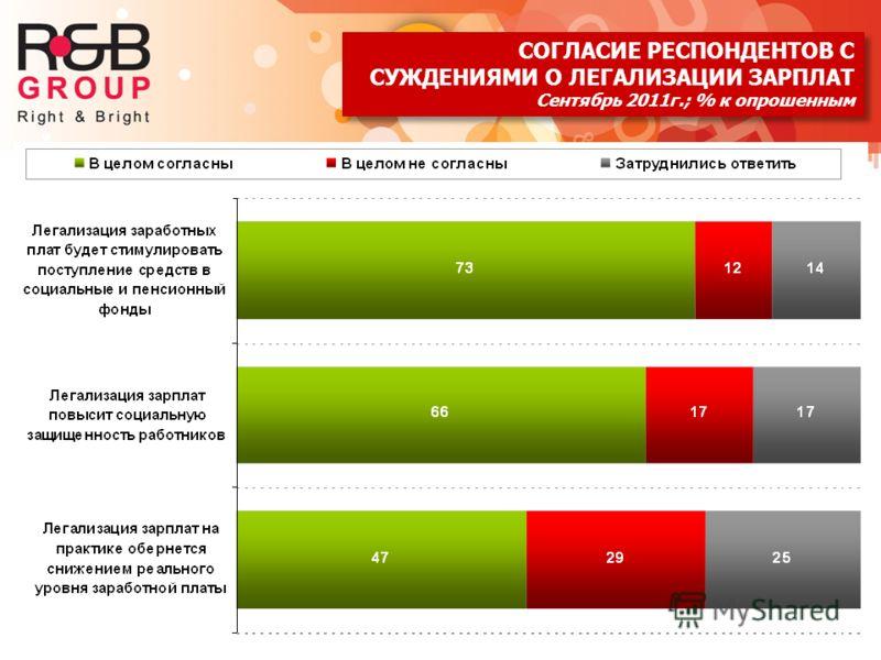 8 СОГЛАСИЕ РЕСПОНДЕНТОВ С СУЖДЕНИЯМИ О ЛЕГАЛИЗАЦИИ ЗАРПЛАТ Сентябрь 2011г.; % к опрошенным СОГЛАСИЕ РЕСПОНДЕНТОВ С СУЖДЕНИЯМИ О ЛЕГАЛИЗАЦИИ ЗАРПЛАТ Сентябрь 2011г.; % к опрошенным